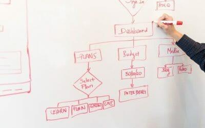 Flussdiagramm auswerten – Einstellungstest Verwaltungsfachangestellte | Logik
