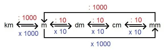 Grafik zu Einheiten um rechnen